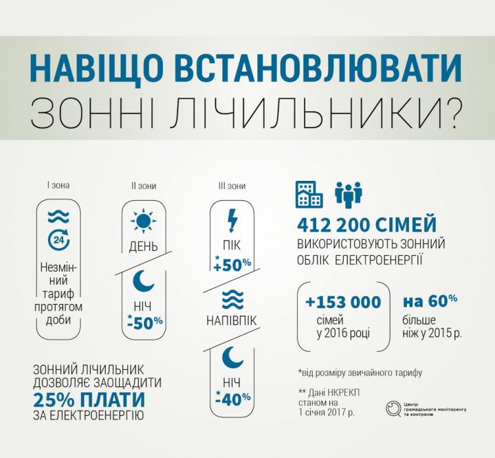 інфографіка лічильник
